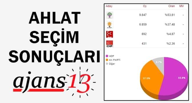 Ahlat 1 Kasım 2015 Genel Seçim Sonuçları