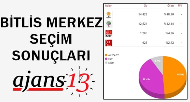 Bitlis Merkez 1 Kasım 2015 Genel Seçim Sonuçları