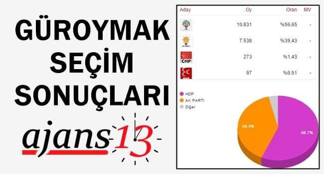 Güroymak 1 Kasım 2015 Genel Seçim Sonuçları