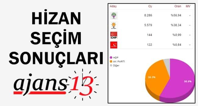 Hizan 1 Kasım 2015 Genel Seçim Sonuçları