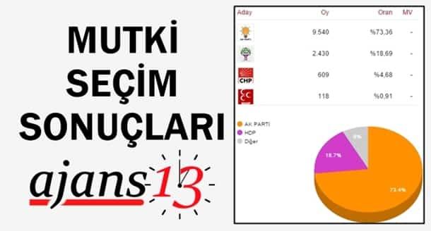 Mutki 1 Kasım 2015 Genel Seçim Sonuçları