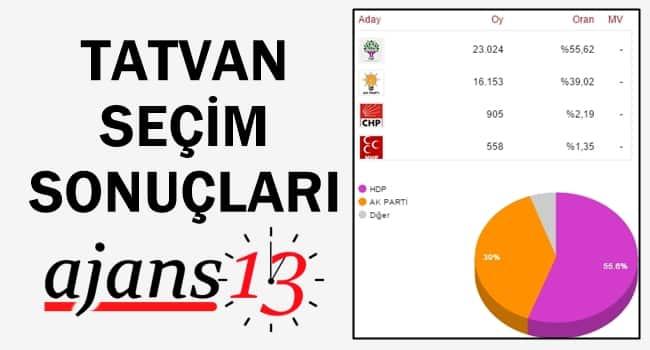 Tatvan 1 Kasım 2015 Genel Seçim Sonuçları